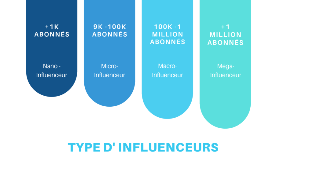 Type D'Influenceurs